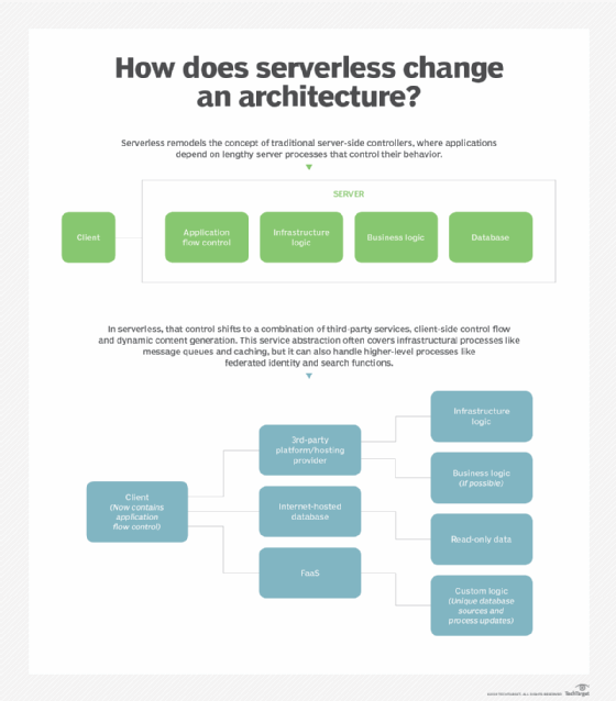 Serverless architecture diagram shows a new side of server-side