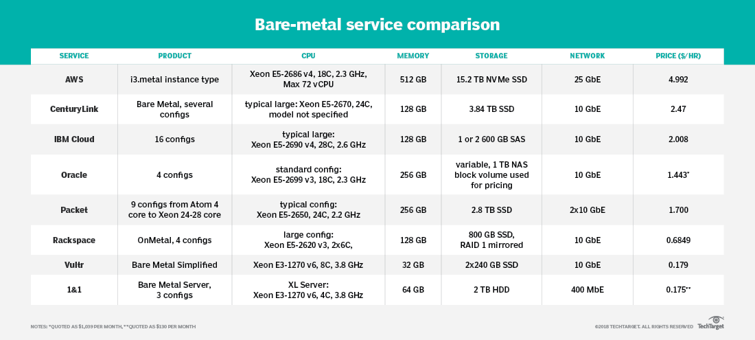 AWS bare-metal instances target a niche market -- for now