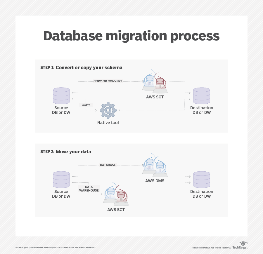 Follow these steps for an Oracle-to-AWS migration