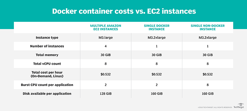 Cost to run EC2 instances vs  Docker containers
