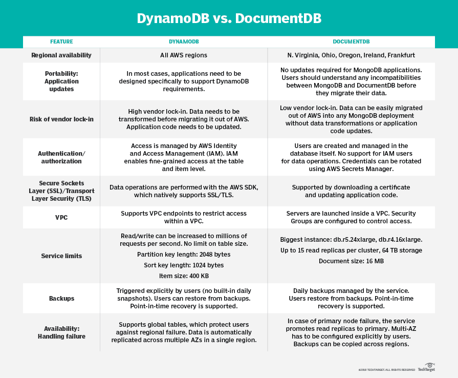 DocumentDB vs  DynamoDB: Compare AWS NoSQL databases