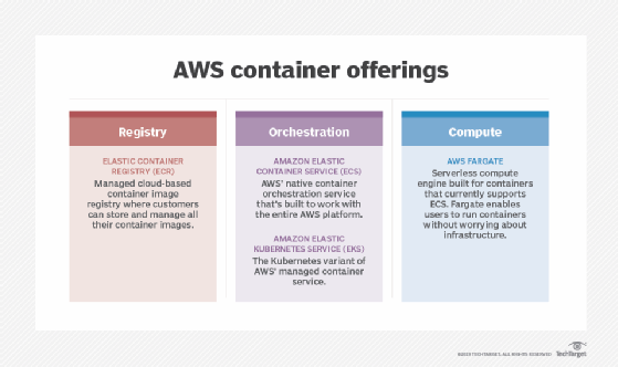 AWS container offerings