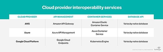 cloud provider interoperability services