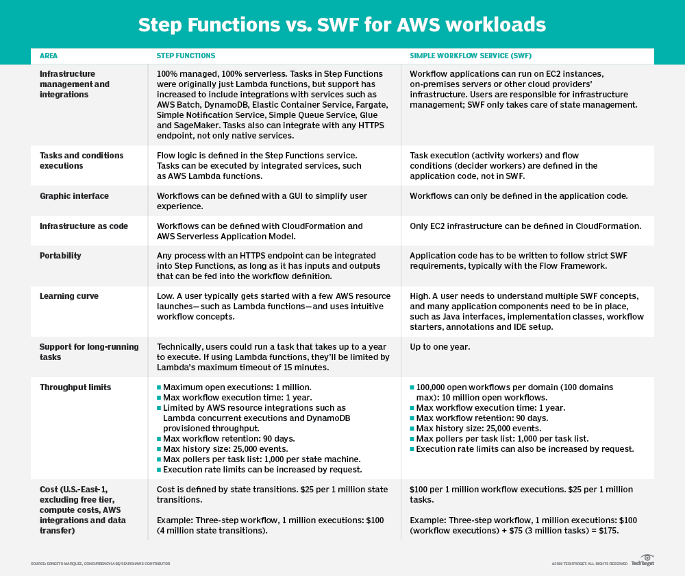 Step Functions outshines SWF for most AWS workflows