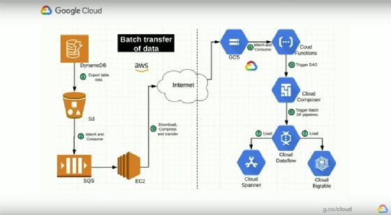Google Enhances Cloud Spanner And Other Databases