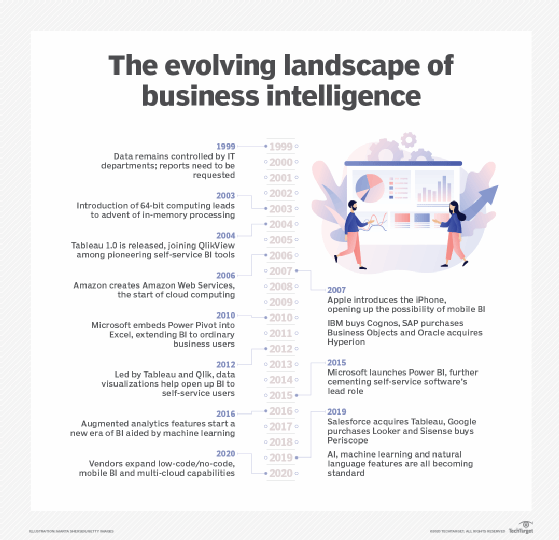 Evolution of BI timeline