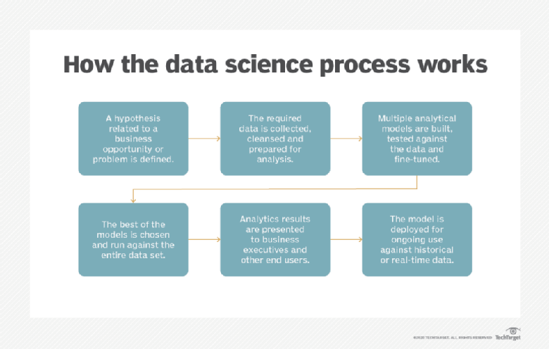 What is data science? The ultimate guide