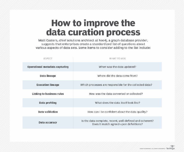 8 tips to improve the data curation process - Neo4j Graph