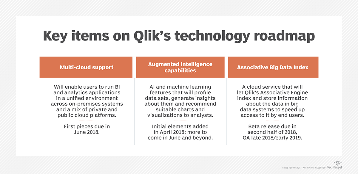 Qlik readies new Qlik Sense features for cloud, AI, big data