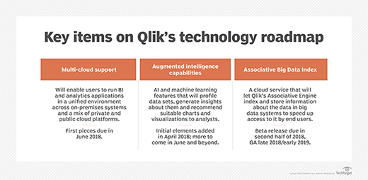 Planned BI and analytics technologies from Qlik