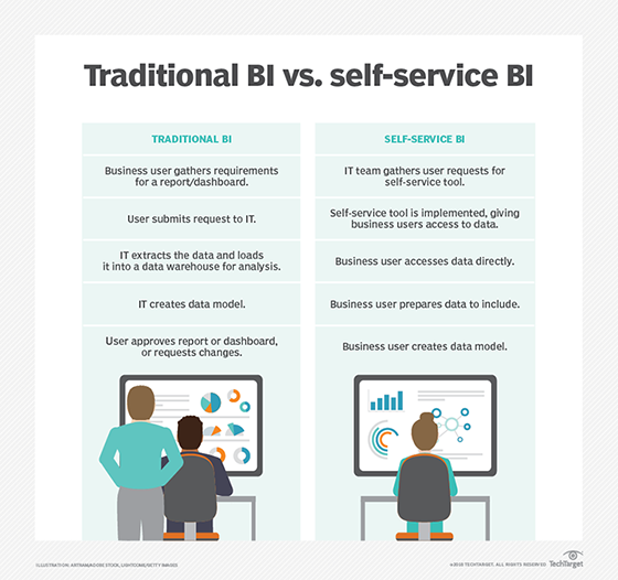 What is self-service business intelligence (BI