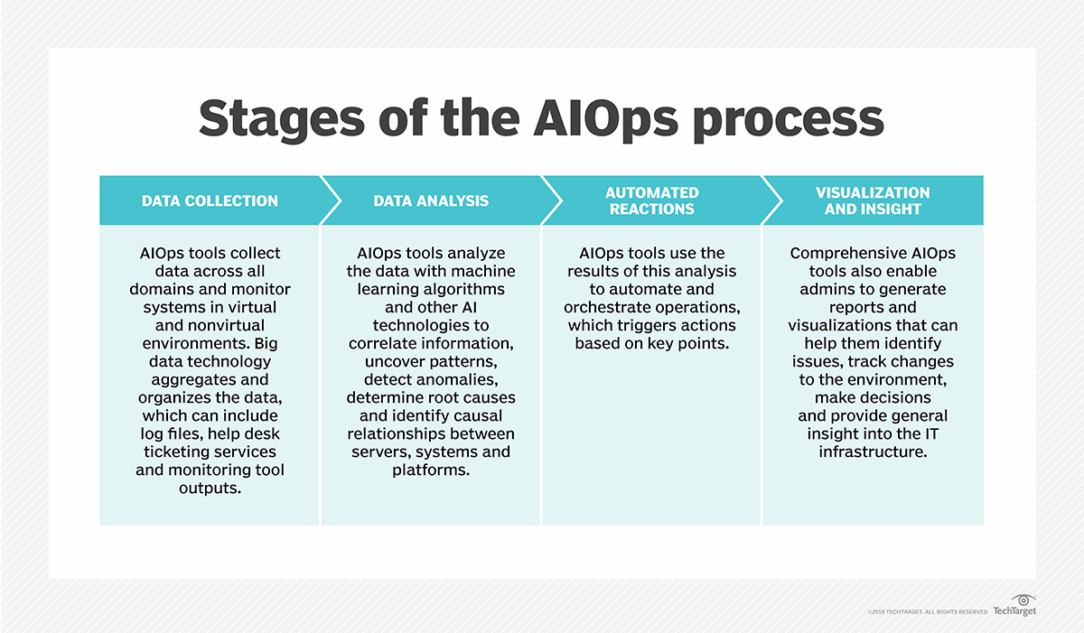 What is AIOps (artificial intelligence for IT operations)? A
