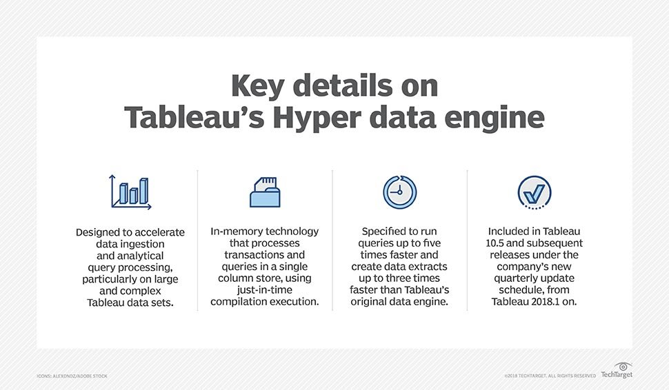 What the Tableau Hyper engine does and how it was developed