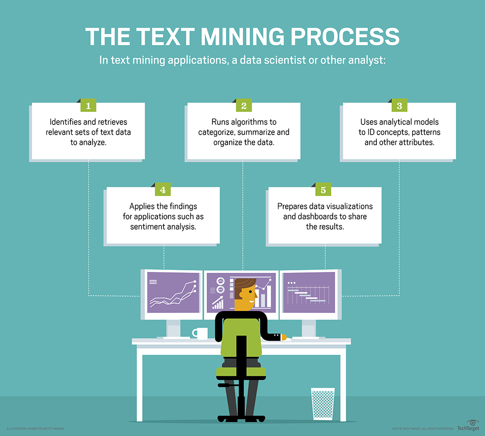 What is text mining (text analytics)? - Definition from WhatIs com