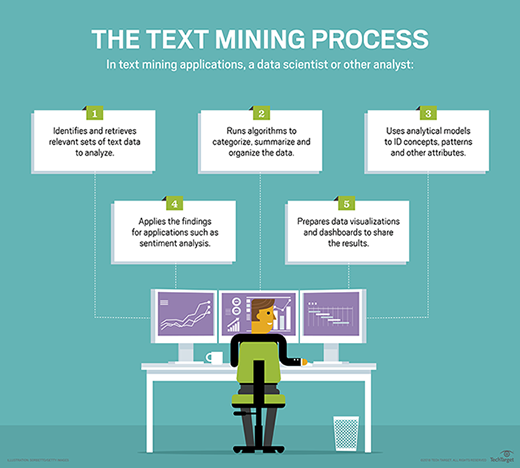 What is text mining (text analytics)? - Definition from