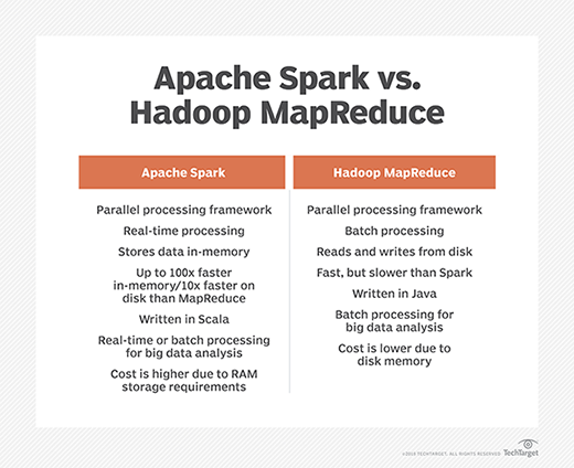 How Apache Spark and Hadoop MapReduce parallel processing frameworks compare.