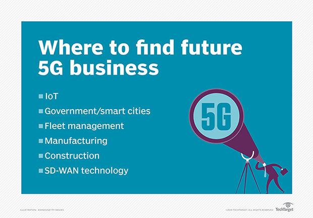 Graphic showing future 5G business opportunities