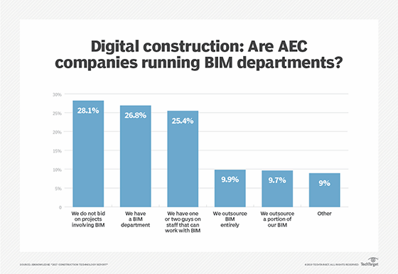 Chart showing the percentage of companies with BIM departments
