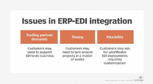 Table showing key issues in ERP-EDI integration