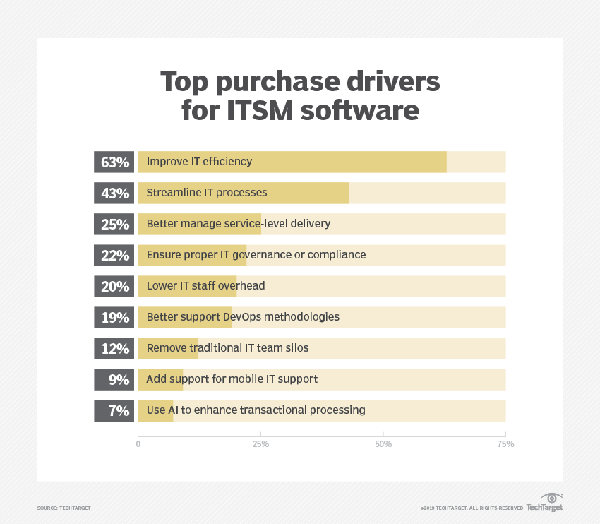 ITSM software market: Insight for channel partners