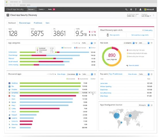 Cloud App Security Discovery dashboard