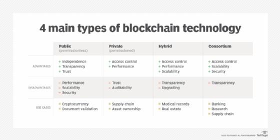 4 main types of blockchain technology