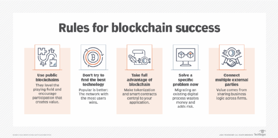 Rules for blockchain success