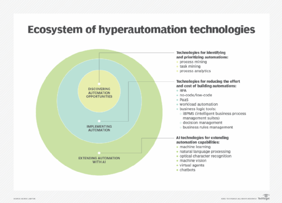 cio-ecosystem_of_hyperautomation_technologies-f_mobile Ultimate Guide to RPA (Robotic Process Automation)