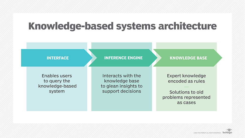 What is knowledge-based systems (KBS)? - Definition from WhatIs com
