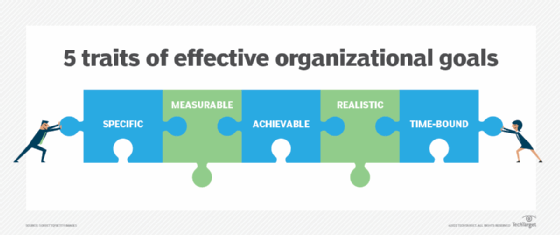 What Is Organizational Goals Definition From Whatis Com