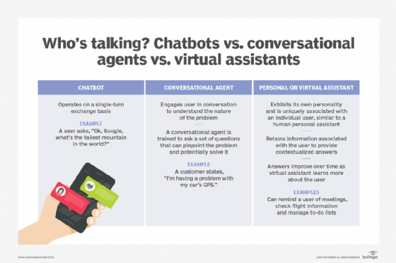 What is chatbot? - Definition from WhatIs com