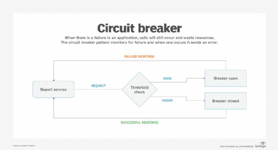 Circuit breaker design template