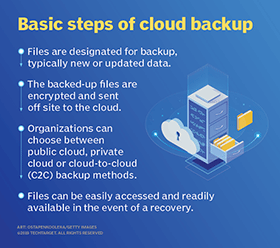 What is Cloud Backup and How Does it Work?