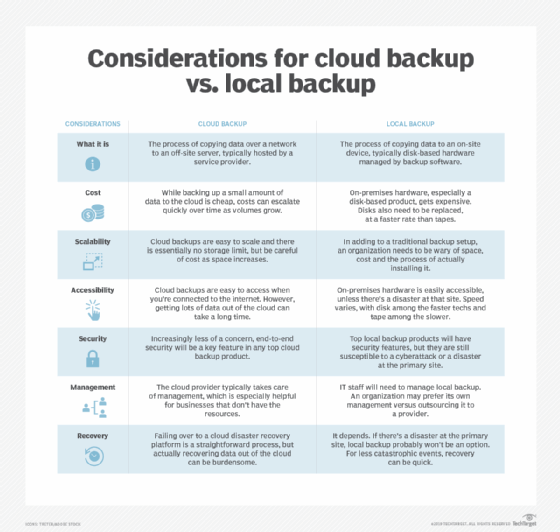 Chart of cloud backup and local backup considerations
