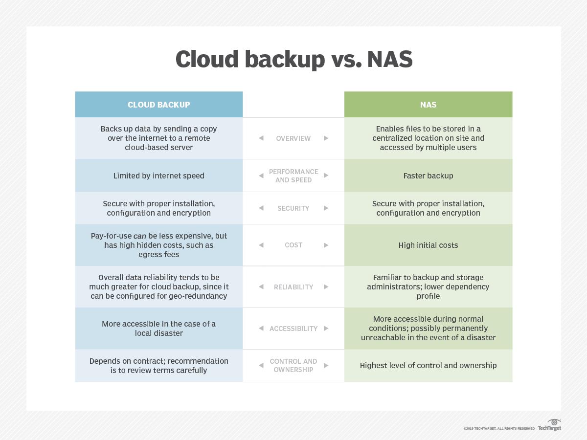 Best Home Nas 2020.Cloud Backup Vs Nas A Comparison On Critical Factors