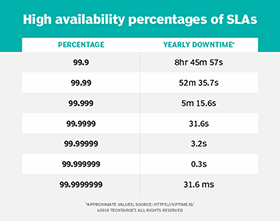 Determine cloud downtime in SLA