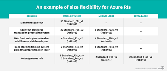 Size flexibility for Azure Reserved Instances