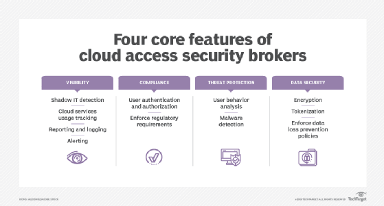 Image displays four main features of cloud access security brokers (CASBs)