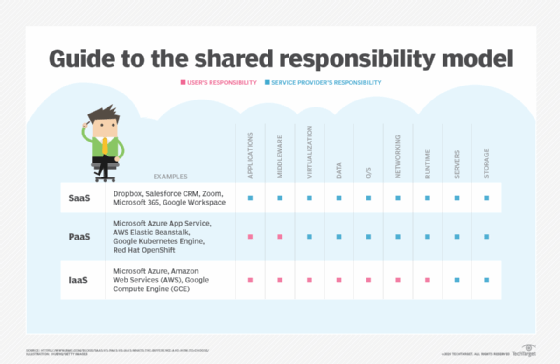 Guide to the shared responsibility model
