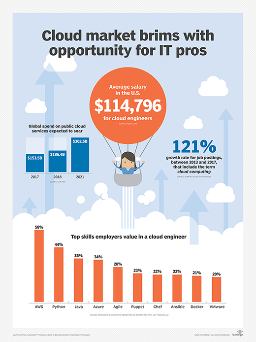 Are You On The Right Cloud Computing Career Path