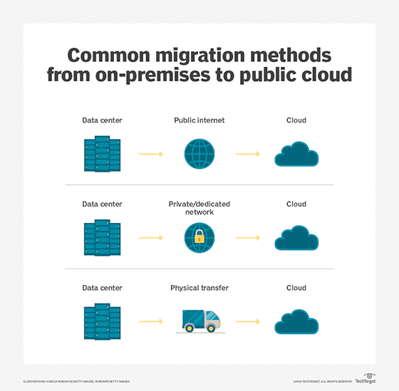 On-premises to cloud: aws migration in 5 super easy steps.