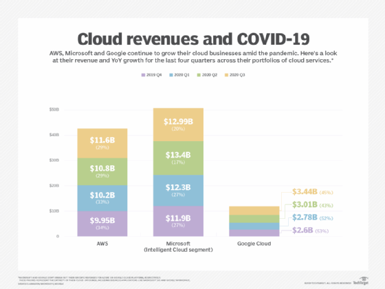 Cloud revenues and COVID-19