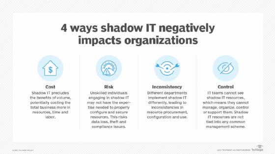 4 ways shadow IT negatively impacts organizations