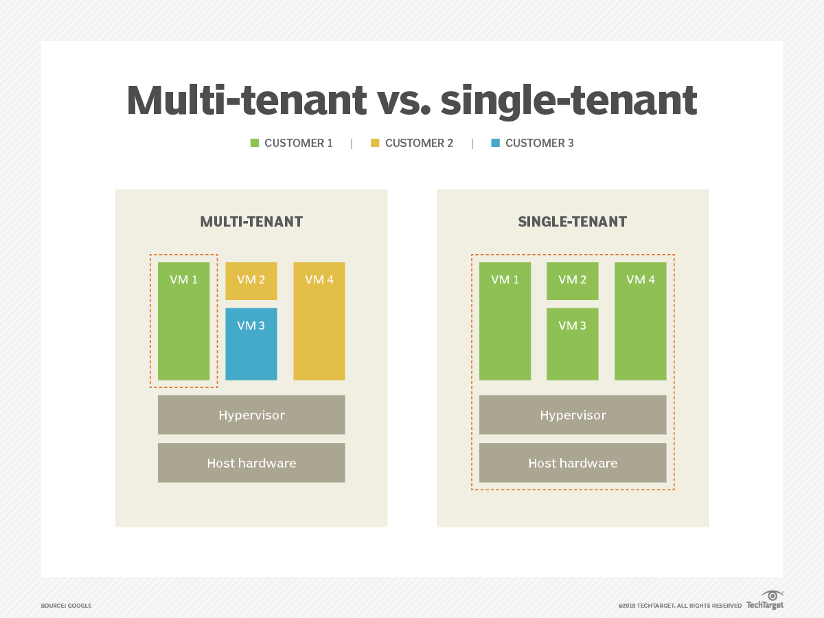 What is multi-tenancy? - Definition from WhatIs com