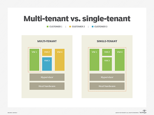 What is a multi-tenant cloud? Definition from WhatIs com
