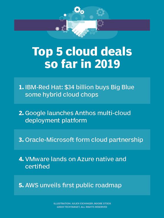 Hybrid cloud deals dominate 2019's cloud computing market news