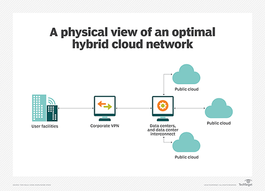 What Is Hybrid Cloud? Everything You Need to Know