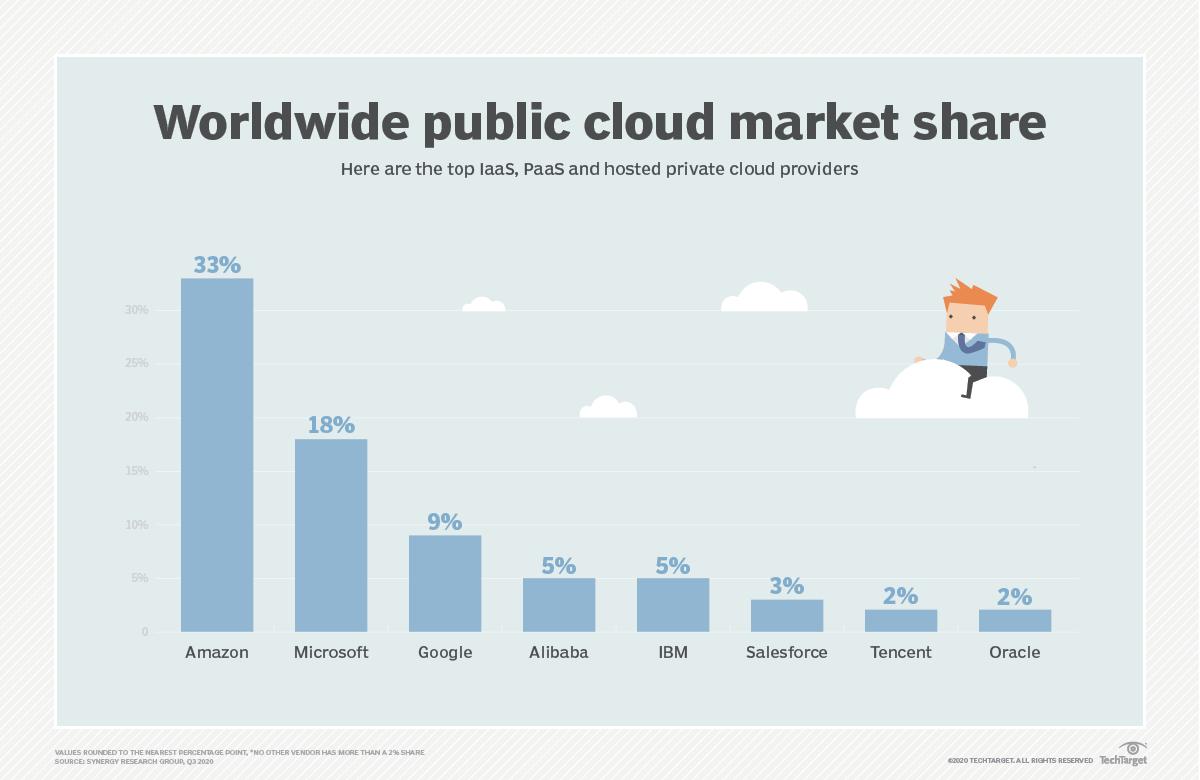 Alibaba cloud market