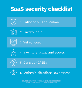 image of 6 steps for a SaaS security checklist