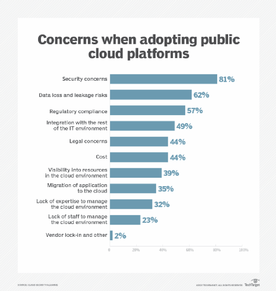Top concerns of moving to public cloud